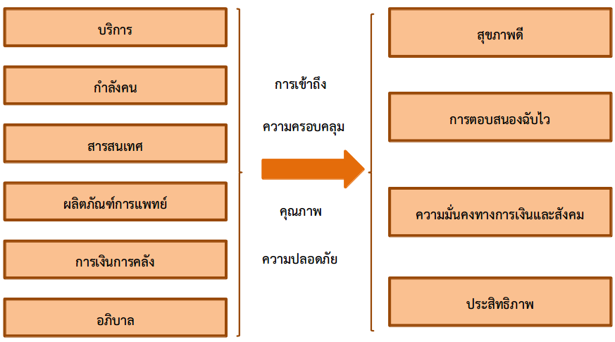 Learning thai health System