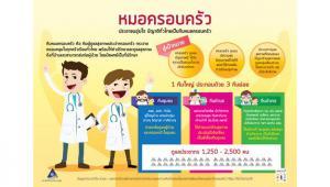 หมอครอบครัว ประชาชนอุ่นใจ มีญาติทั่วไทยเป็นทีมหมอครอบครัว