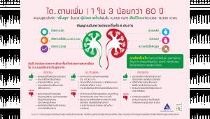 รูปอินโฟกราฟฟิคเกี่ยวกับโรคไต