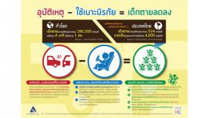 อุบัติเหตุ – ใช้เบาะนิรภัย = เด็กตายลดลง