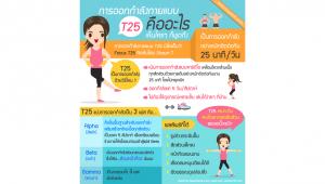 Infographic อธิบายการออกกำลังกายแบบ T25