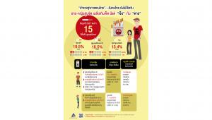 """""""สำรวจสุขภาพคนไทย"""" สังคมไทย ยังไม่ไร้ควัน ชาย,หญิง สูบจัด เฉลี่ยเกินเจ็ด  มีแต่ """"เจ็บ"""" กับ """"ตาย"""""""