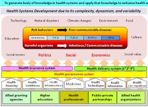 Strategic Framework on Health Systems Research:  A multi-dimensional approach