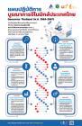 แผนปฏิบัติการ บูรณาการจีโนมิกส์ประเทศไทย (พ.ศ. 2563-2567)
