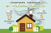 """วิจัยชี้ """"บ้าน"""" ไม่ปลอดภัย แหล่งแพร่ควันมือสอง แนะรณรงค์ให้คนไทยตื่นตัว – หนุนงานวิชาการศึกษา กม.ควบคุมควัน ปกป้องคนไม่สูบบุหรี่"""